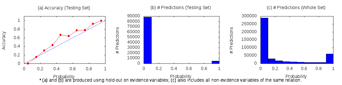 A calibration plot from the spouse example
